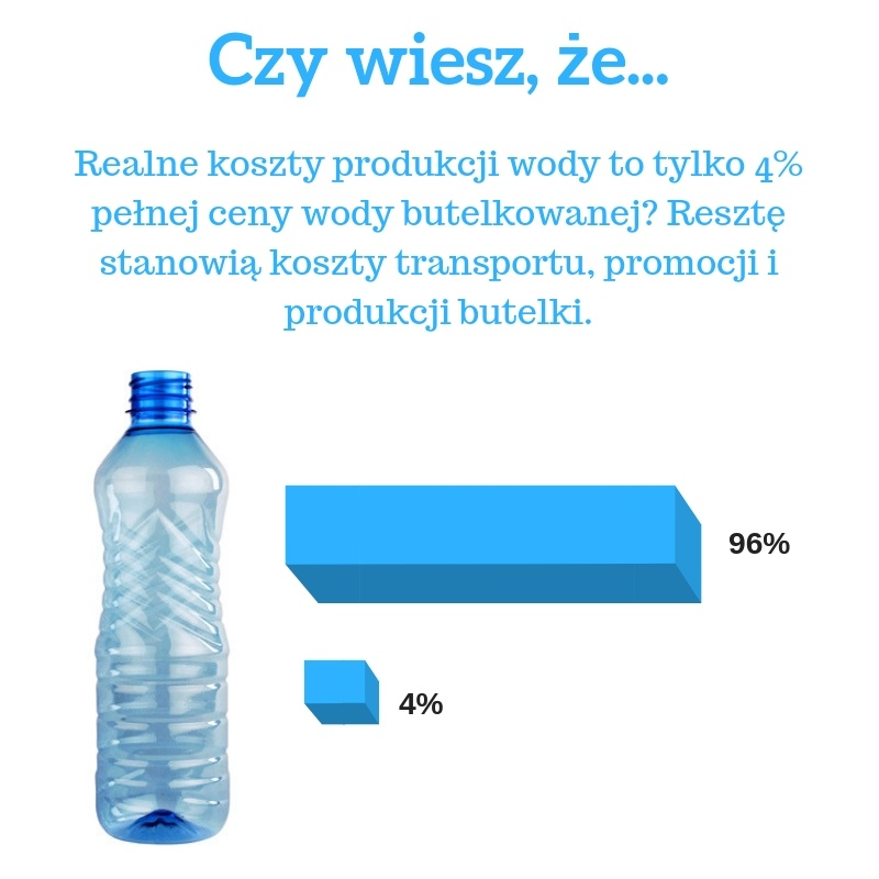 koszty produkcji wody butelkowanej
